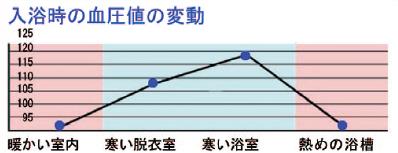 入浴時の血圧値の変動