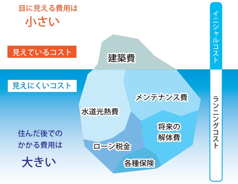仁・幸夢店、ライフサイクルコスト